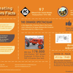 Allis-Chalmers Infographic