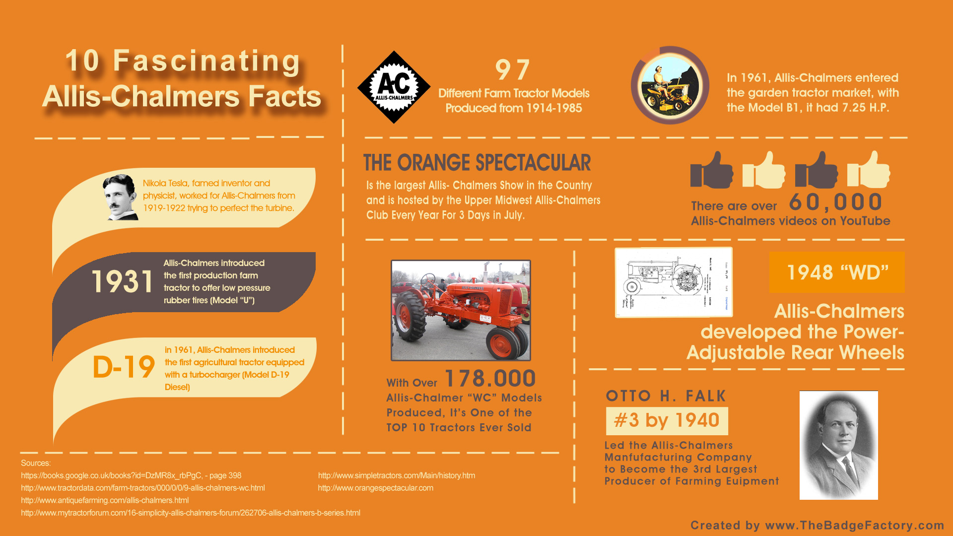 10 Fascinating Allis-Chalmers Facts | The Badge Factory